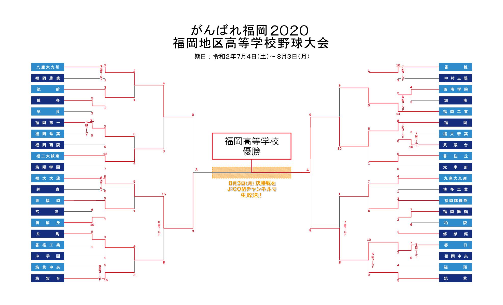 高校 速報 県 福岡 野球