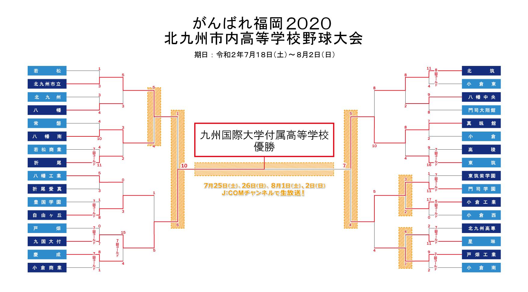 2020 速報 大会 高校 野球 大阪